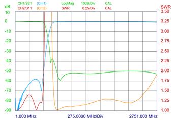 PRO-DIPX-500-800-2-5G-N-XS-curve