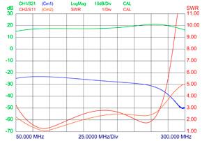 PRO-LNAHP-4-3-2-swr-curve