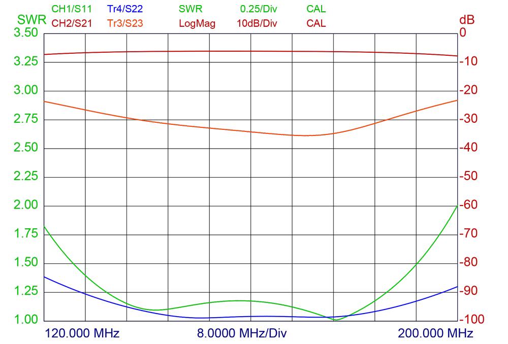 pro-phy-150-4-SWR-kurveG