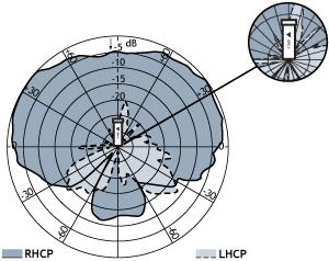 GPS-4-udstraalling