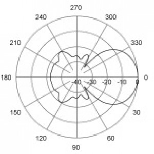 E-Plane | 165 MHz