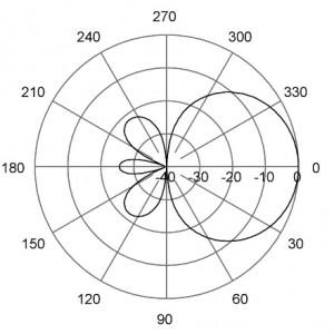 E-Plane | 405 MHz