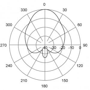 H-Plane | 405 MHz