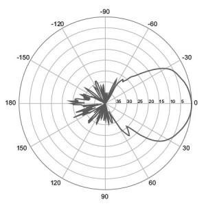 E-Plane | 1800 MHz