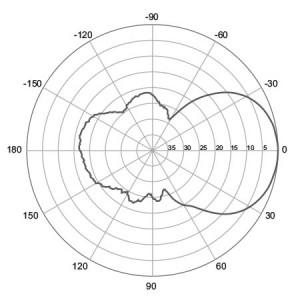 E-Plane | 700 MHz