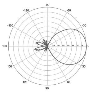 E-Plane | 900 MHz