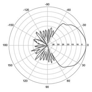H-Plane | 1800 MHz