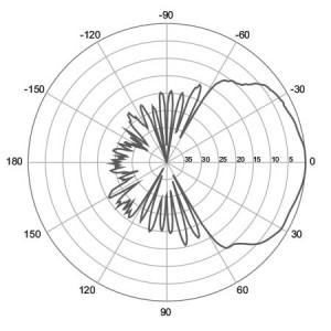 H-Plane | 2100 MHz