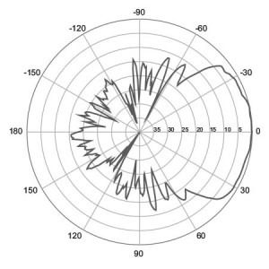 H-Plane | 2700 MHz