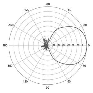 H-Plane | 900 MHz