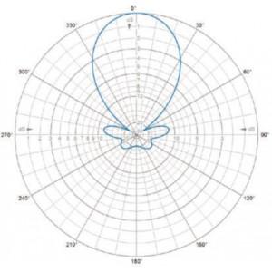 H-Plane | 165 MHz